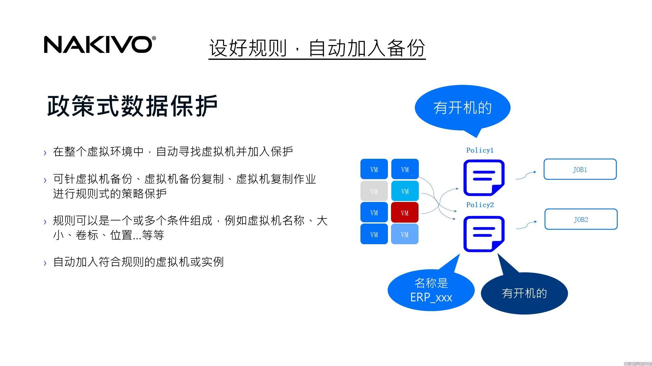 虚拟化备份方案NAKIVO Backup & Replication(图17)
