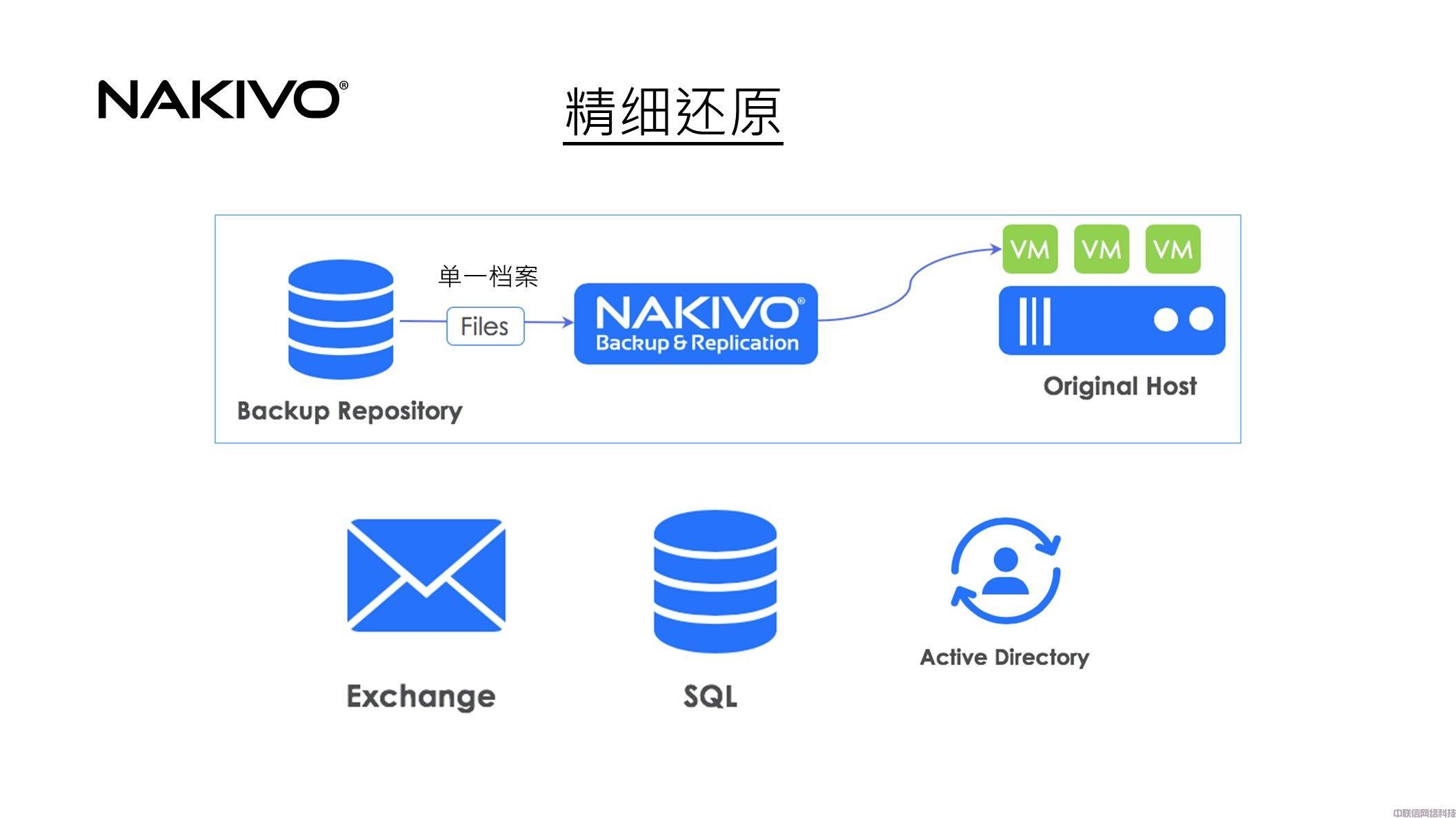 虚拟化备份方案NAKIVO Backup & Replication(图20)