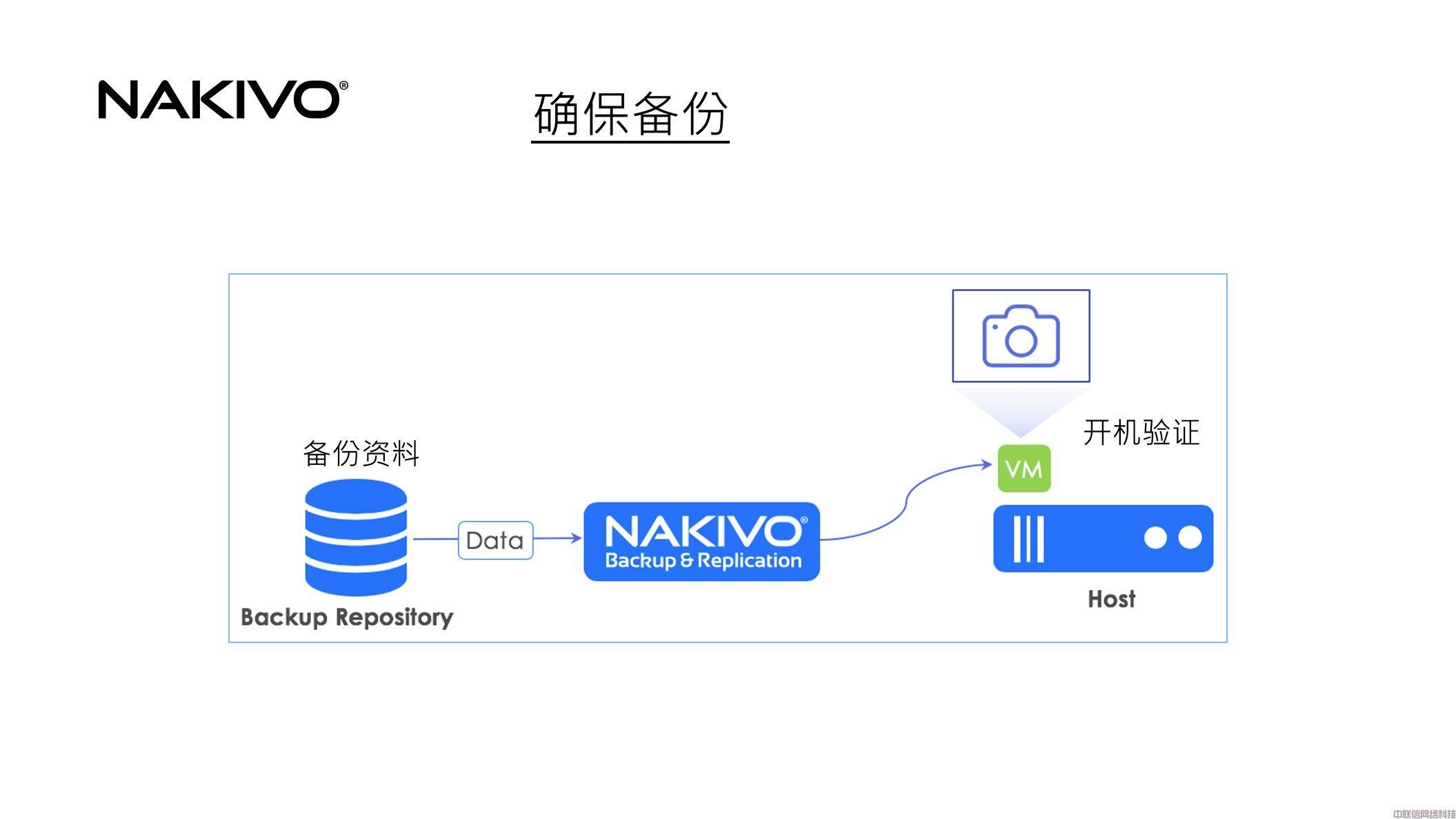 虚拟化备份方案NAKIVO Backup & Replication(图19)