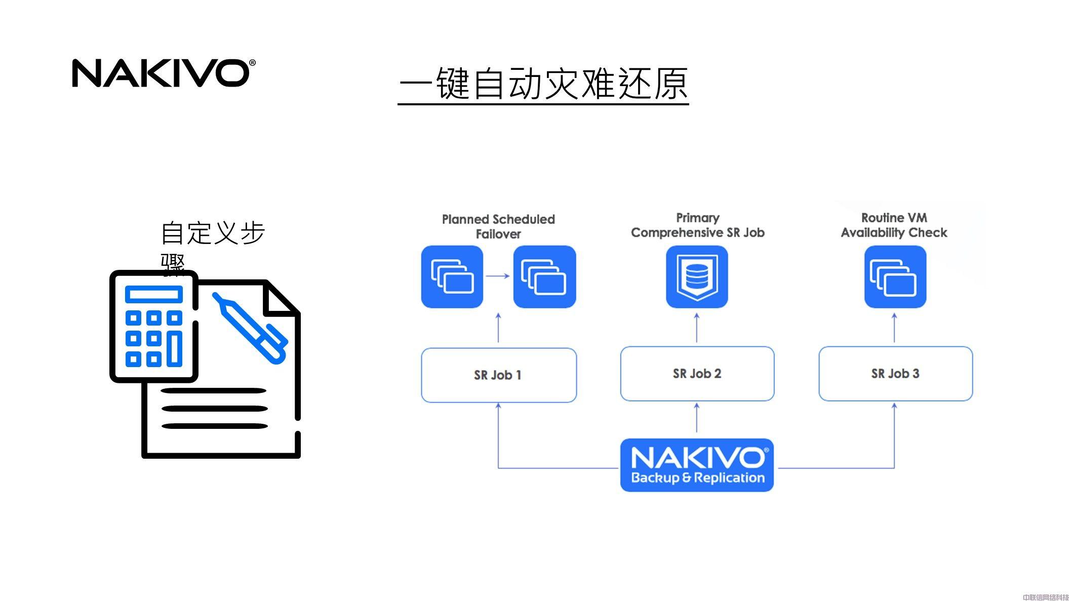 虚拟化备份方案NAKIVO Backup & Replication(图22)