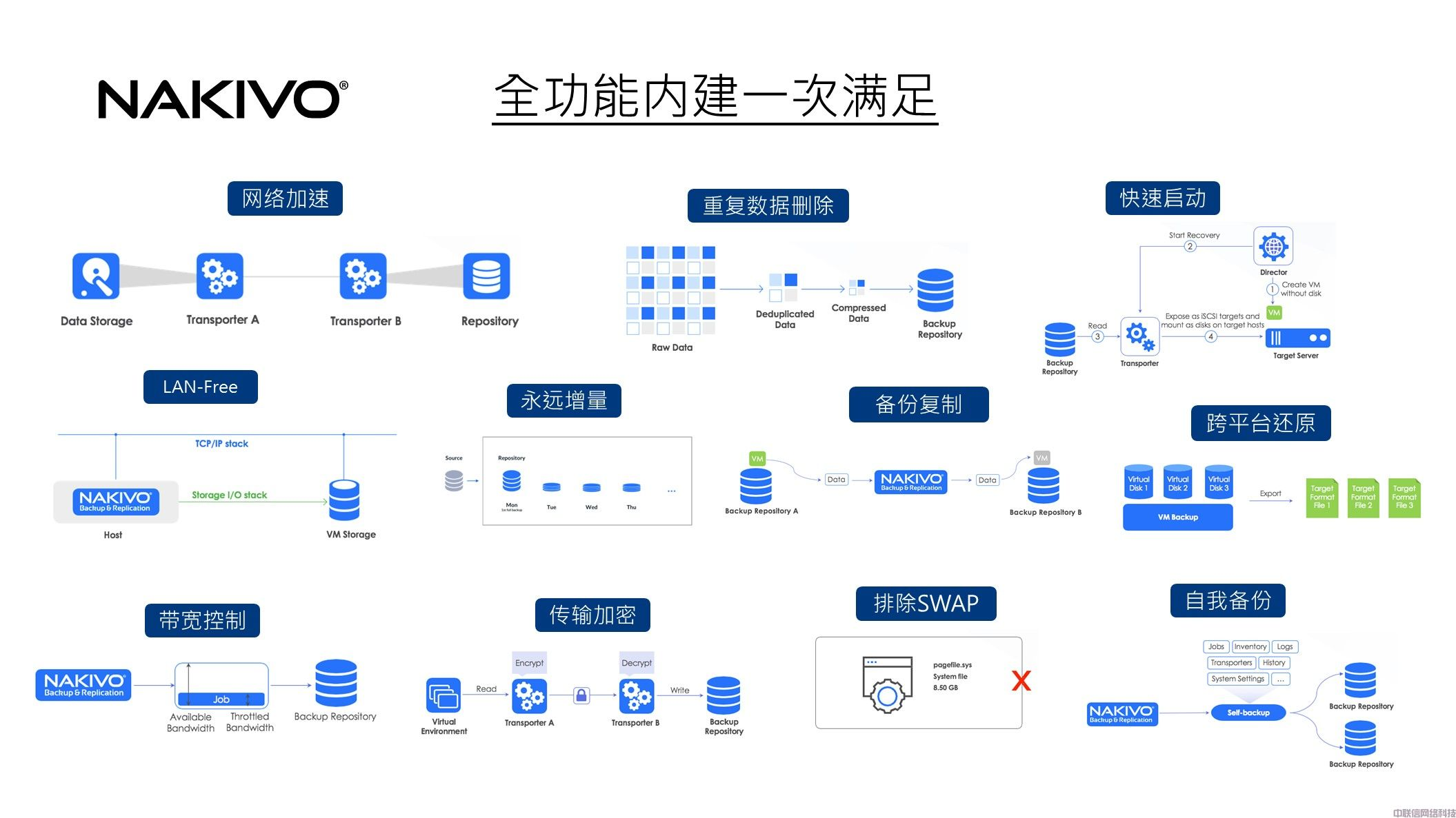虚拟化备份方案NAKIVO Backup & Replication(图27)