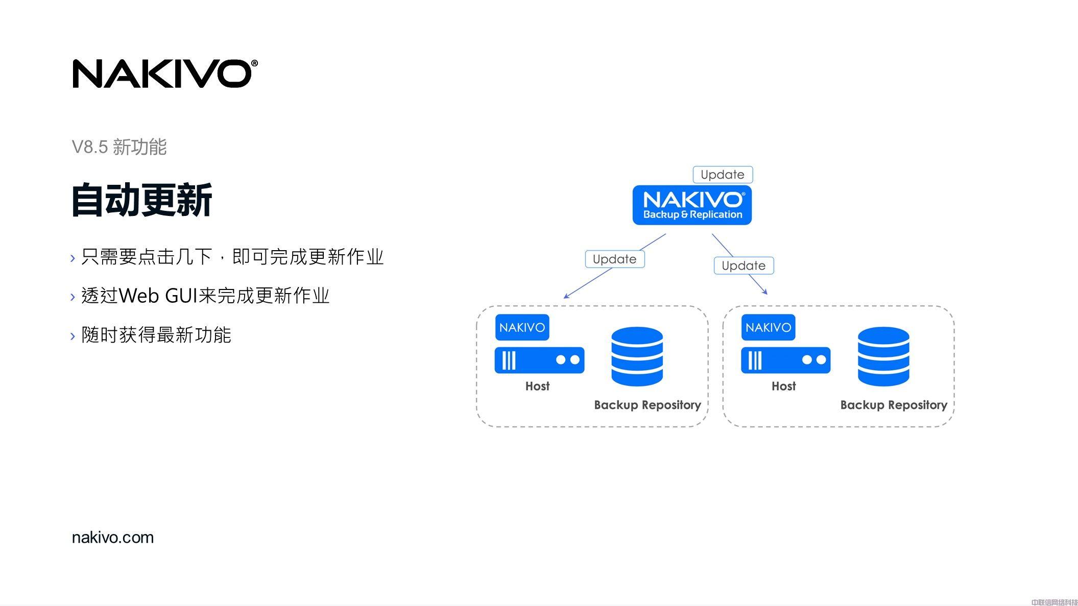 虚拟化备份方案NAKIVO Backup & Replication(图39)