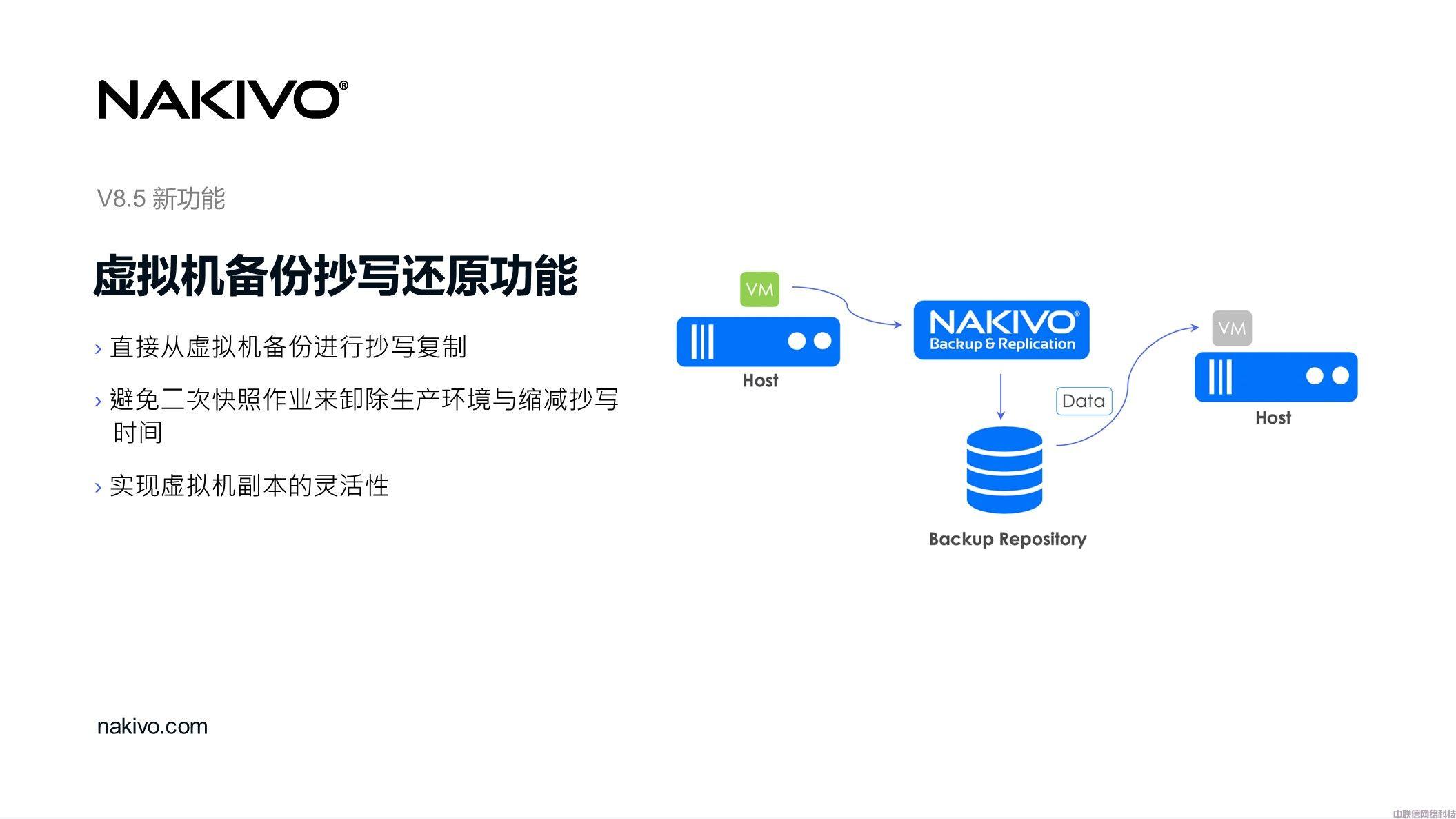 虚拟化备份方案NAKIVO Backup & Replication(图38)