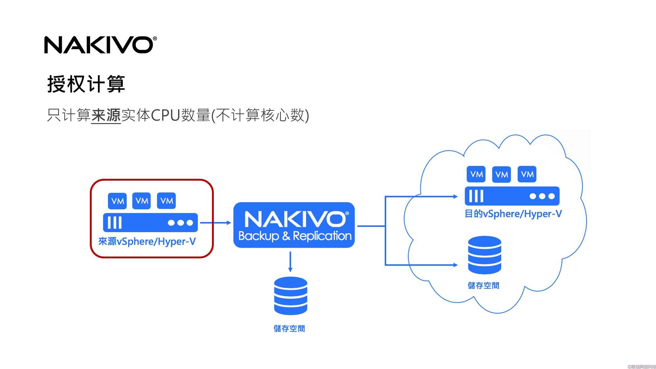 虚拟化备份方案NAKIVO Backup & Replication(图41)