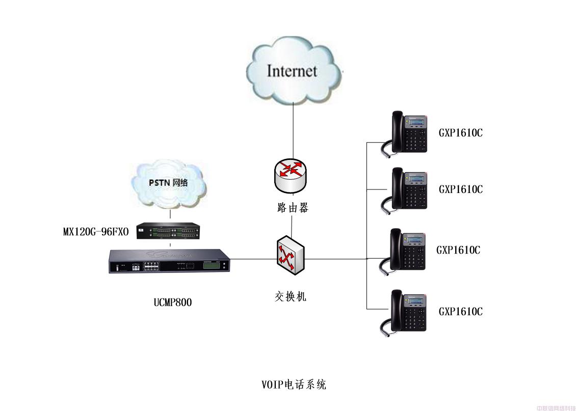 VoIP网络电话通讯方案设计书