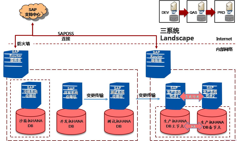本地&云:两个SAP核心数据保护案例