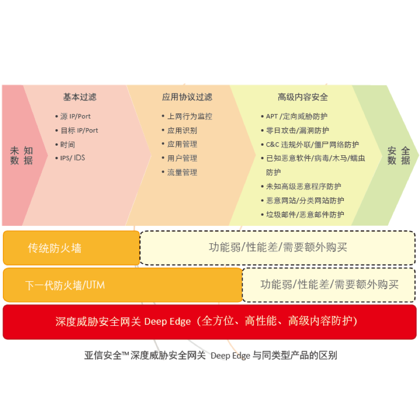 亚信安全DE 4 port 1G bypass multi-mode fiber