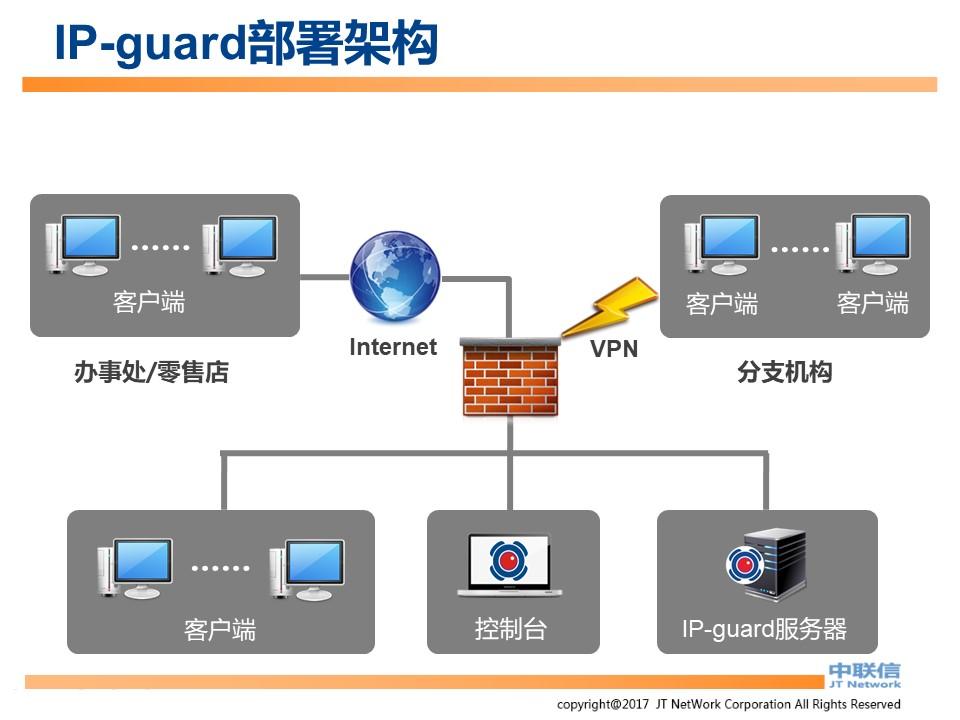 文件加密,数据加密,防泄密,文件防泄密方案对比|ipguard加密方案VS绿盾加密方案(图5)