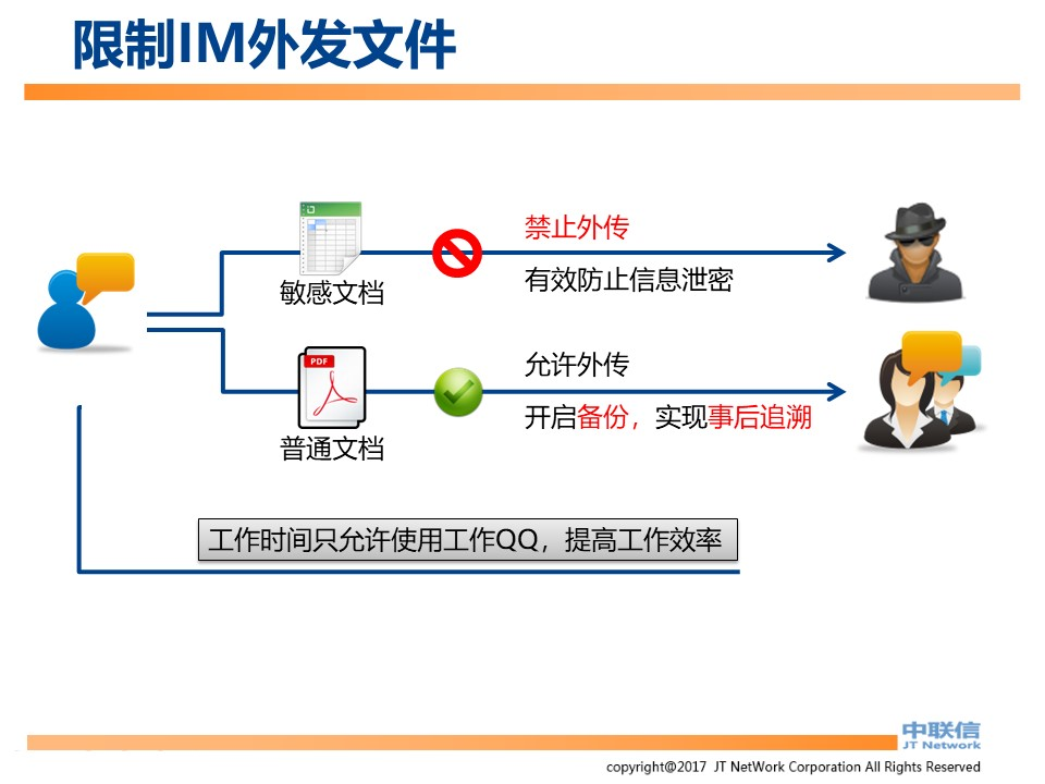 文件加密,数据加密,防泄密,文件防泄密方案对比|ipguard加密方案VS绿盾加密方案(图30)