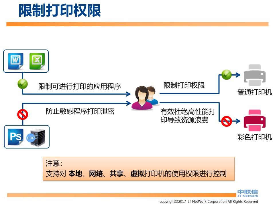 文件加密,数据加密,防泄密,文件防泄密方案对比|ipguard加密方案VS绿盾加密方案(图18)