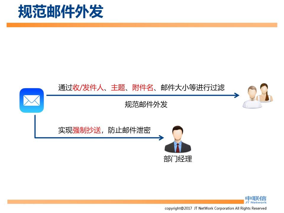 文件加密,数据加密,防泄密,文件防泄密方案对比|ipguard加密方案VS绿盾加密方案(图34)