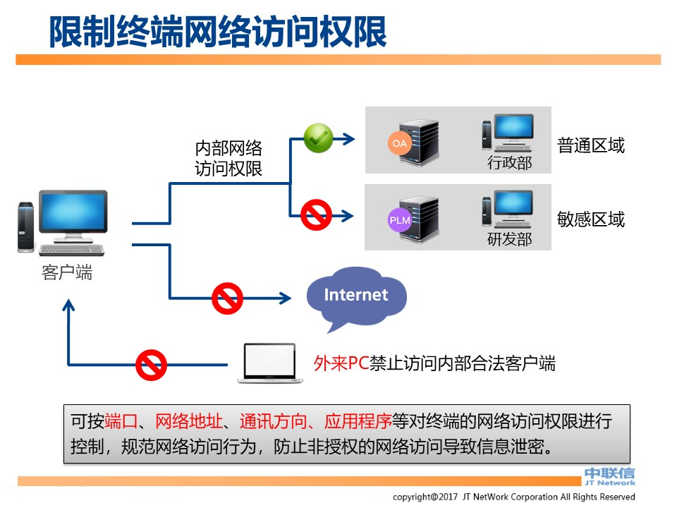 文件加密,数据加密,防泄密,文件防泄密方案对比|ipguard加密方案VS绿盾加密方案(图44)