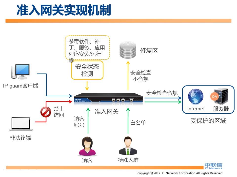 文件加密,数据加密,防泄密,文件防泄密对比|ipguard加密方案VS绿盾加密方案(图77)