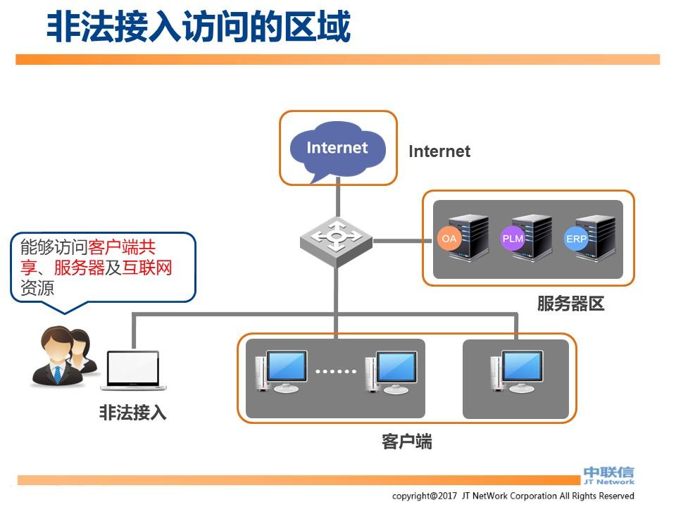 文件加密,数据加密,防泄密,文件防泄密方案对比|ipguard加密方案VS绿盾加密方案(图75)