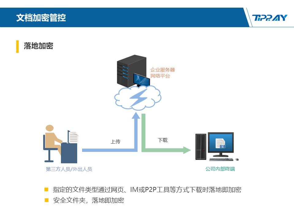 文件加密,数据加密,防泄密,文件防泄密方案对比|ipguard加密方案VS绿盾加密方案(图114)