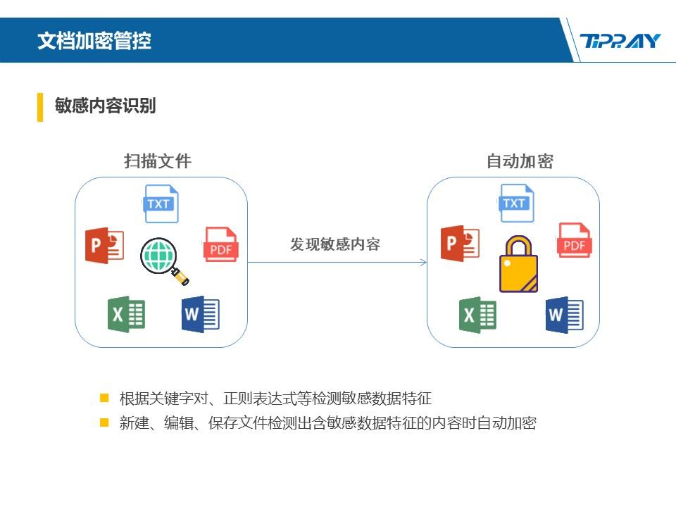 文件加密,数据加密,防泄密,文件防泄密方案对比|ipguard加密方案VS绿盾加密方案(图115)