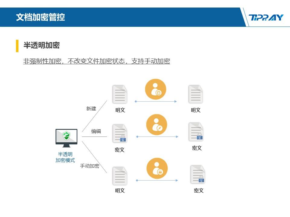 文件加密,数据加密,防泄密,文件防泄密方案对比|ipguard加密方案VS绿盾加密方案(图113)