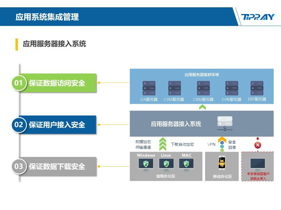 文件加密,数据加密,防泄密,文件防泄密方案对比|ipguard加密方案VS绿盾加密方案(图127)