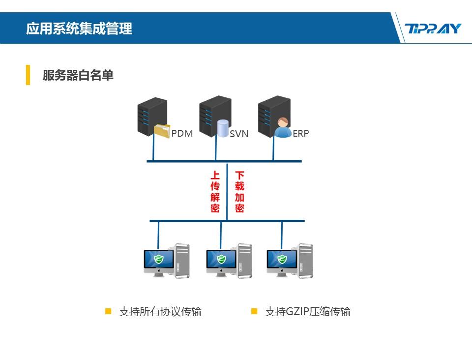 文件加密,数据加密,防泄密,文件防泄密方案对比|ipguard加密方案VS绿盾加密方案(图126)